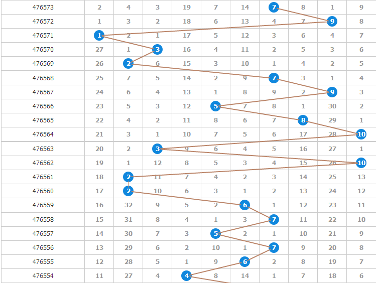 分享北京賽車pk10玩家分析方法