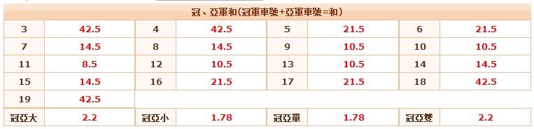 北京賽車PK10技巧之冠亞和竅門